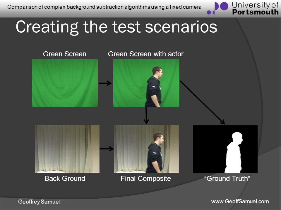 Geoffrey Samuel www.GeoffSamuel.com Comparison of complex background subtraction algorithms using a fixed camera Creating the test scenarios Green Scr