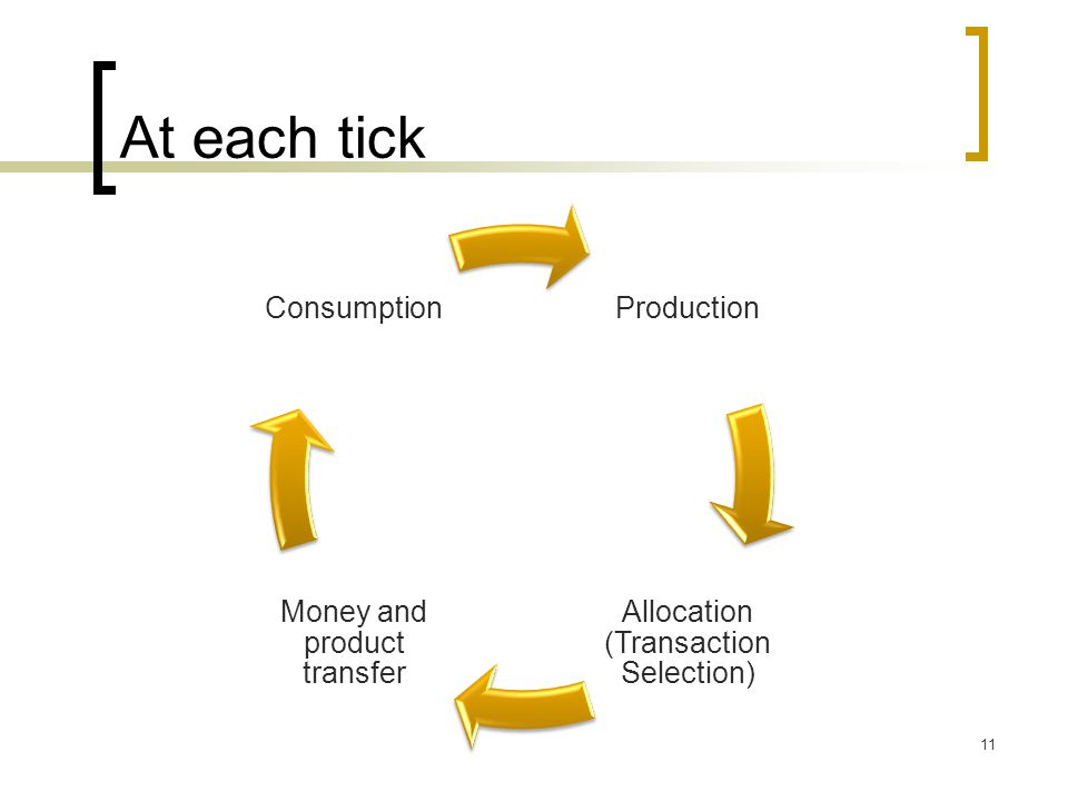 At each tick 11 Production Allocation (Transaction Selection) Money and product transfer Consumption