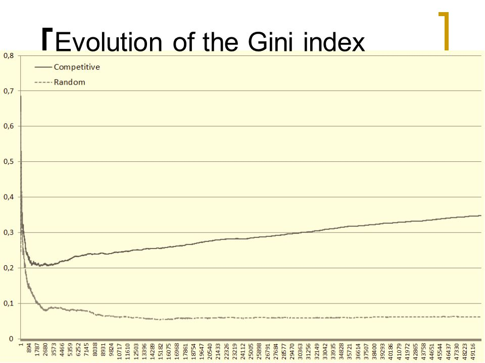 Evolution of the Gini index