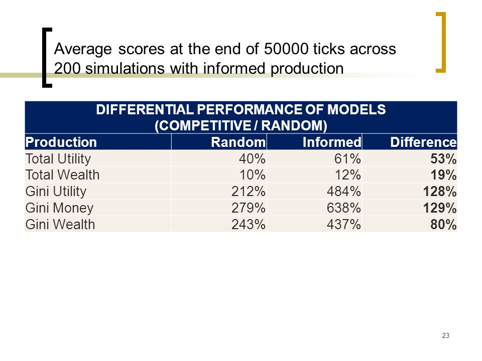 Average scores at the end of 50000 ticks across 200 simulations with informed production 23 DIFFERENTIAL PERFORMANCE OF MODELS (COMPETITIVE / RANDOM) Production RandomInformedDifference Total Utility40%61%53% Total Wealth10%12%19% Gini Utility212%484%128% Gini Money279%638%129% Gini Wealth243%437%80%