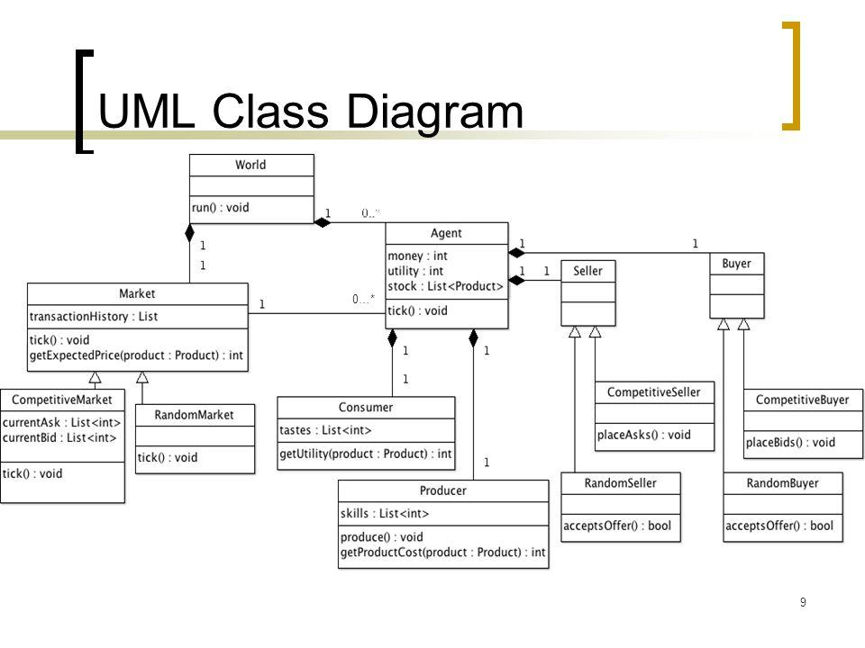 UML Class Diagram 9 0…*