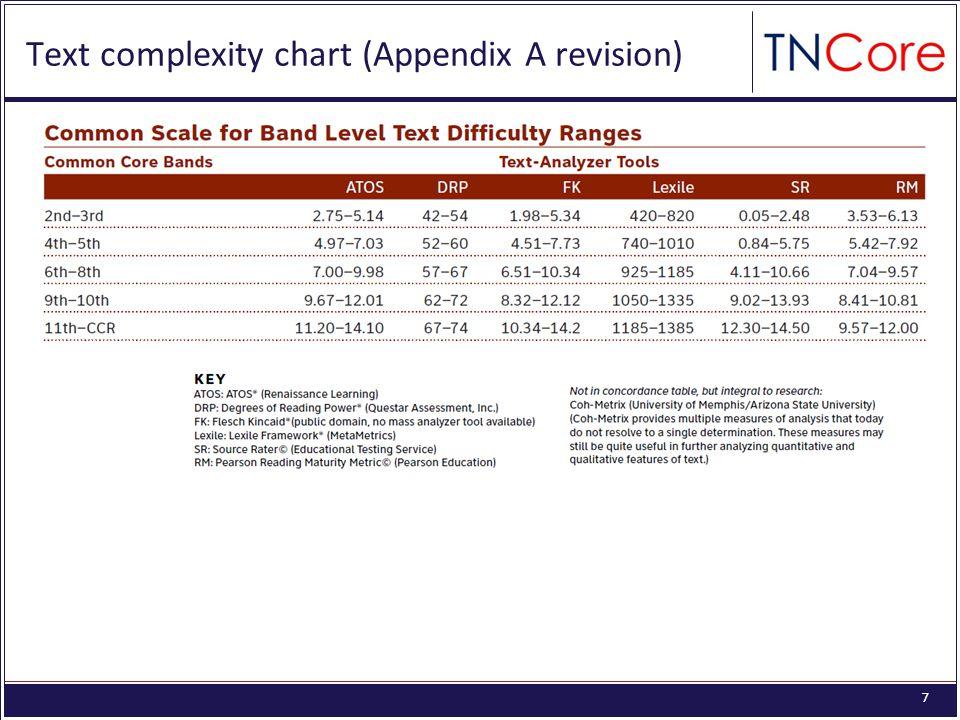 7 Text complexity chart (Appendix A revision)