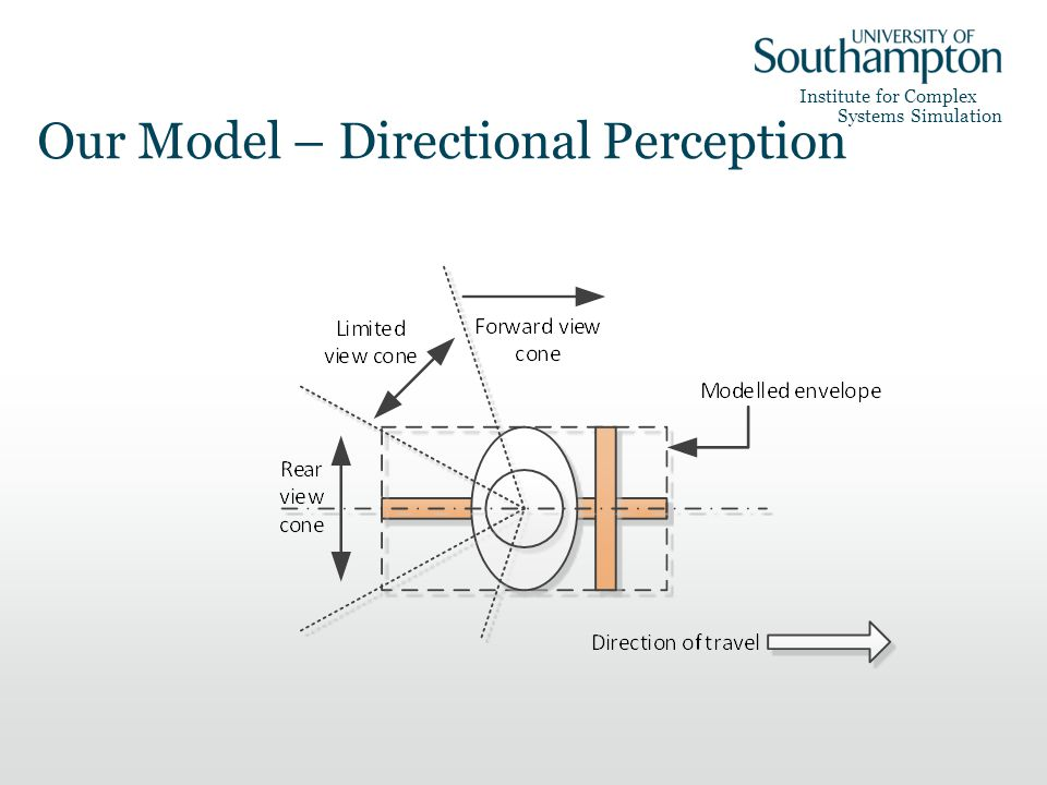 Institute for Complex Systems Simulation Our Model – Directional Perception