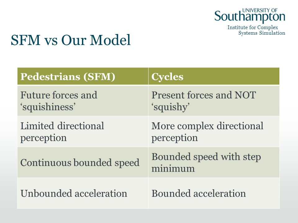 Institute for Complex Systems Simulation SFM vs Our Model Pedestrians (SFM)Cycles Future forces and squishiness Present forces and NOT squishy Limited directional perception More complex directional perception Continuous bounded speed Bounded speed with step minimum Unbounded accelerationBounded acceleration