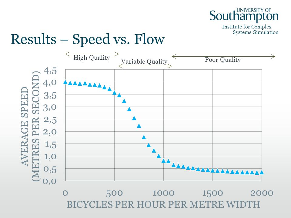 Institute for Complex Systems Simulation Results – Speed vs.