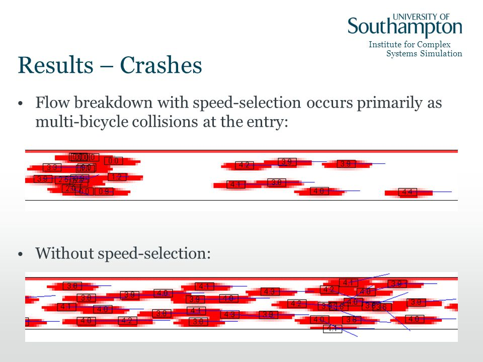 Institute for Complex Systems Simulation Results – Crashes Flow breakdown with speed-selection occurs primarily as multi-bicycle collisions at the entry: Without speed-selection: