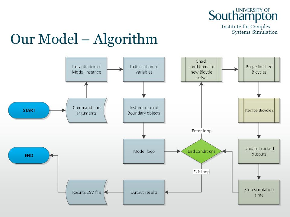 Institute for Complex Systems Simulation Our Model – Algorithm