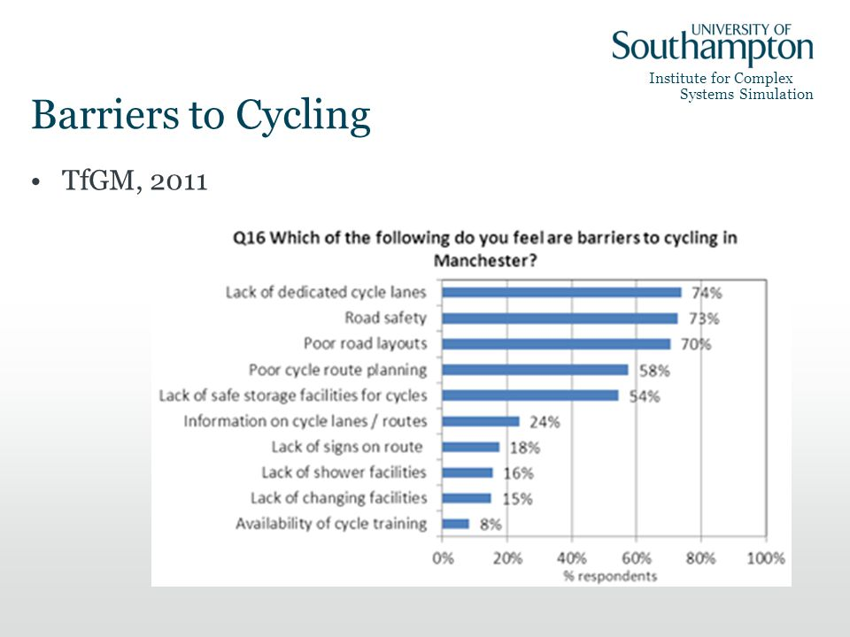 Institute for Complex Systems Simulation Barriers to Cycling TfGM, 2011