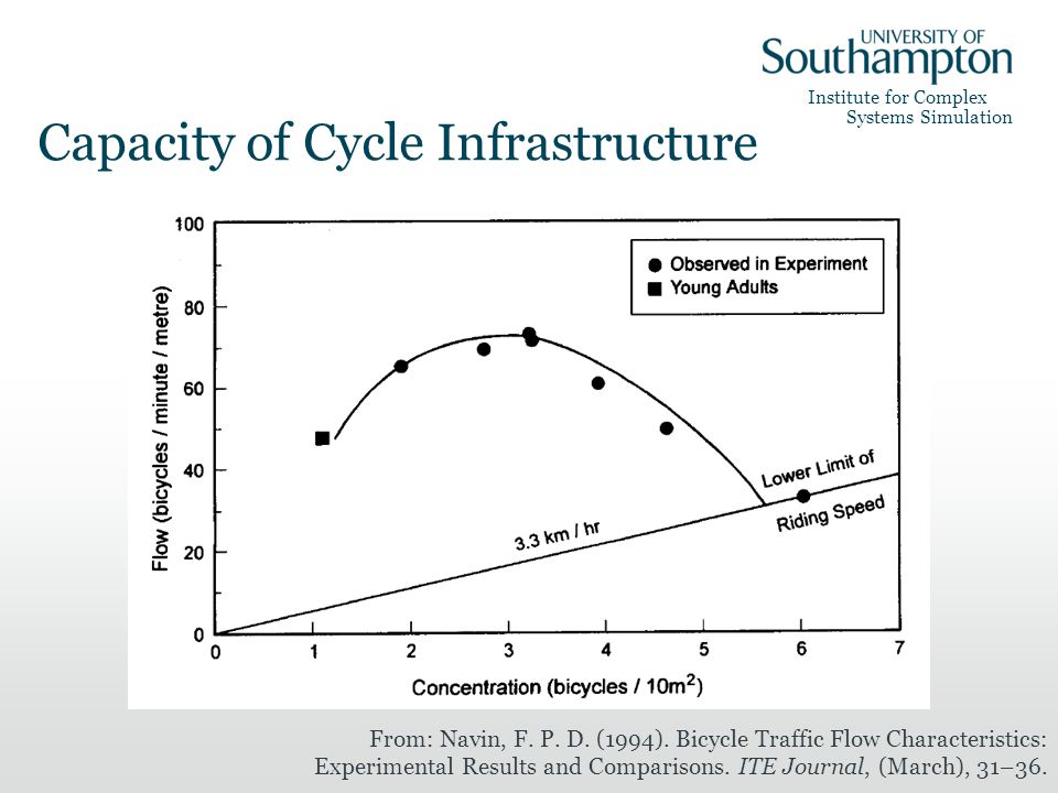Institute for Complex Systems Simulation Capacity of Cycle Infrastructure From: Navin, F. P. D. (1994). Bicycle Traffic Flow Characteristics: Experime