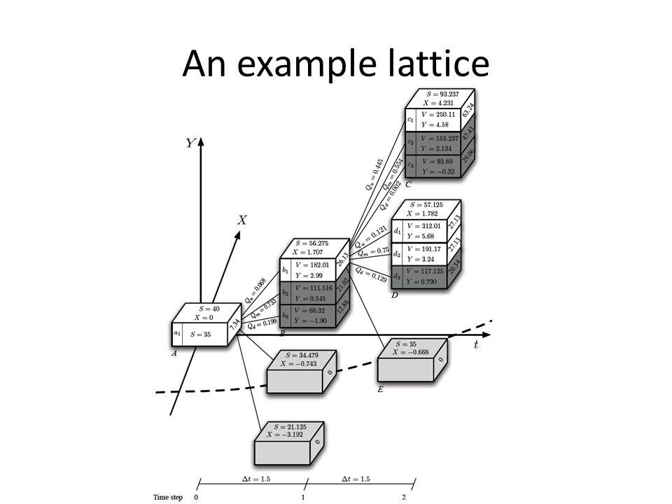 An example lattice