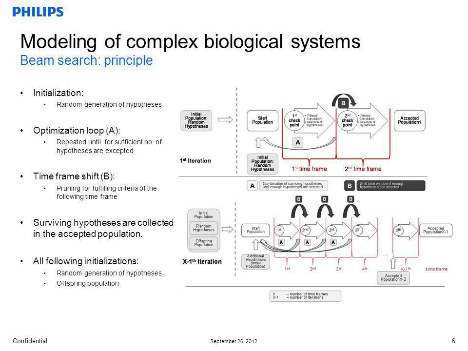 Confidential September 26, 2012 Modeling of complex biological systems Beam search: principle Initialization: Random generation of hypotheses Optimization loop (A): Repeated until for sufficient no.