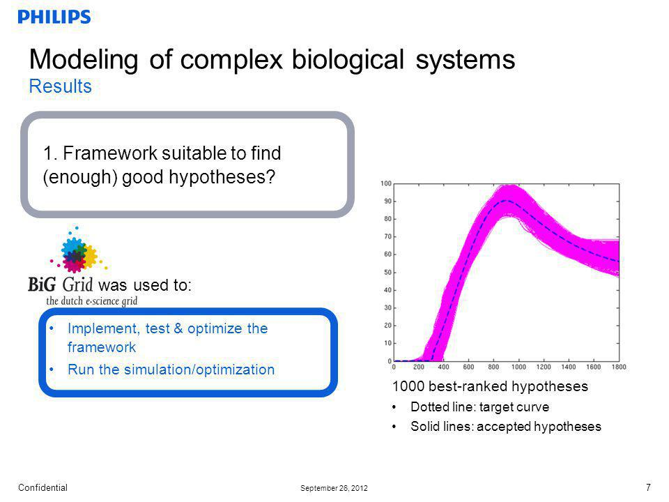 Confidential September 26, 2012 Modeling of complex biological systems Results 1.