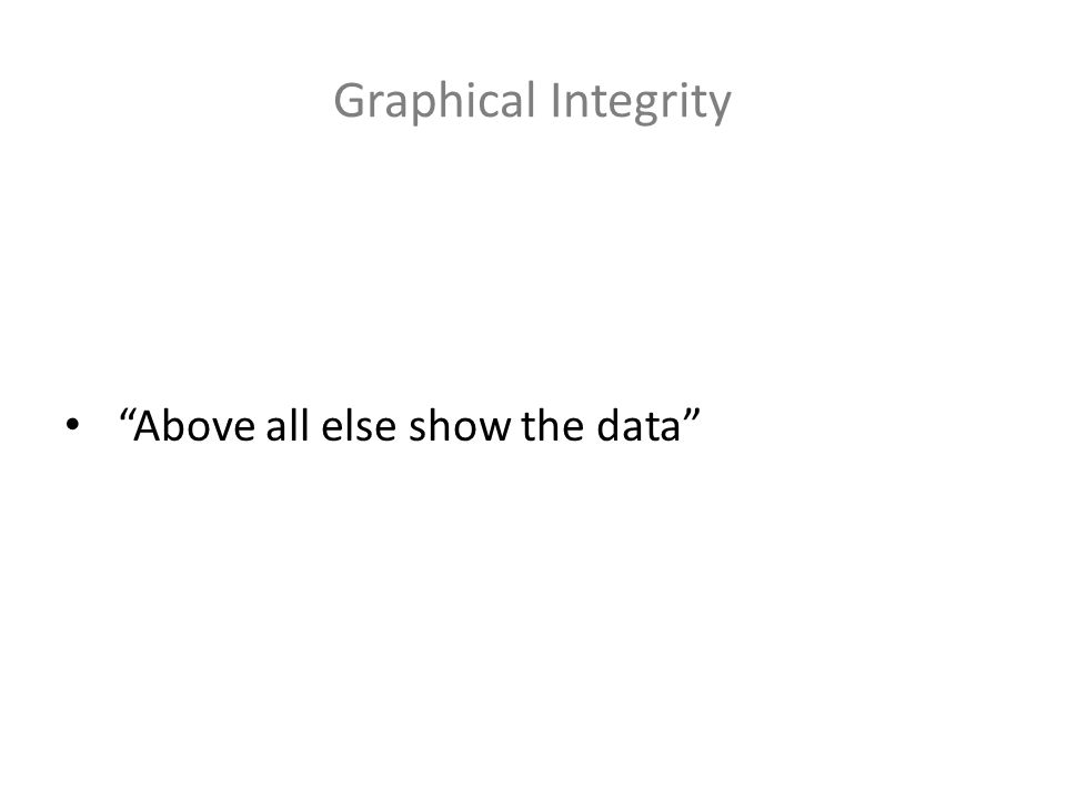 Graphical Integrity Above all else show the data
