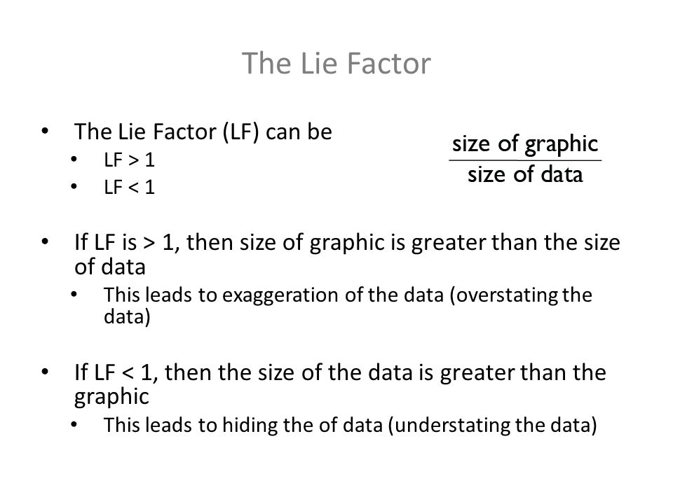 The Lie Factor The Lie Factor (LF) can be LF > 1 LF < 1 If LF is > 1, then size of graphic is greater than the size of data This leads to exaggeration