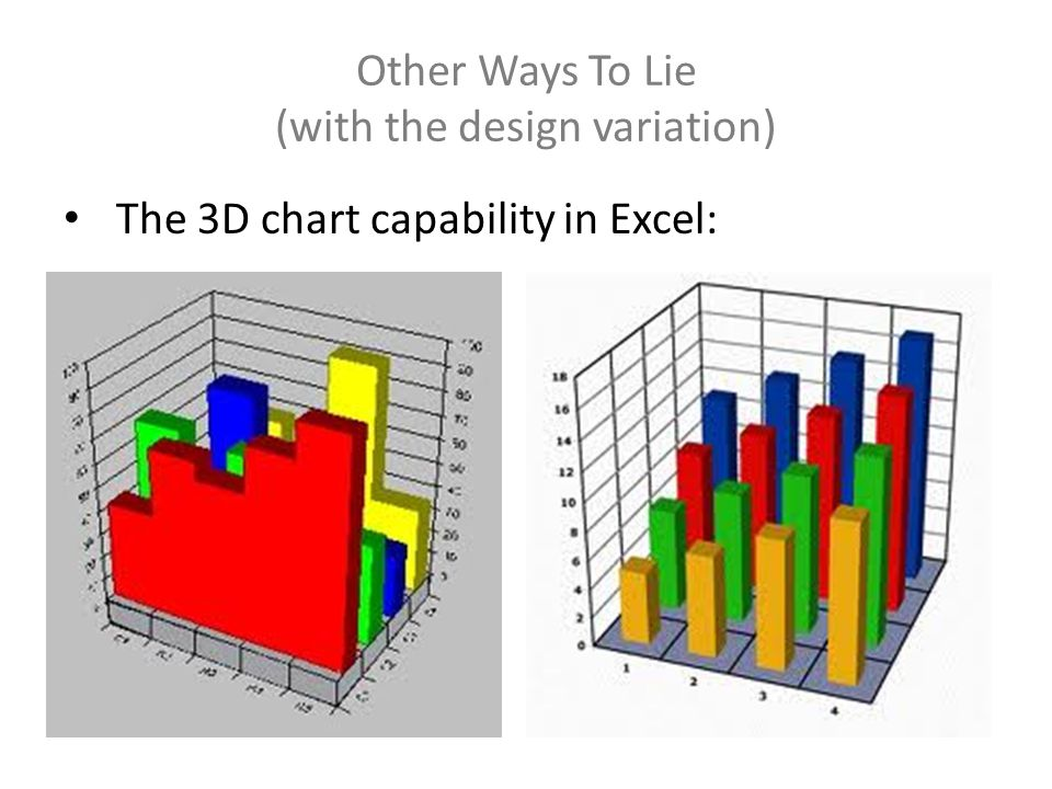 Other Ways To Lie (with the design variation) The 3D chart capability in Excel: