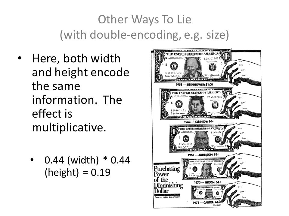 Other Ways To Lie (with double-encoding, e.g. size) Here, both width and height encode the same information. The effect is multiplicative. 0.44 (width