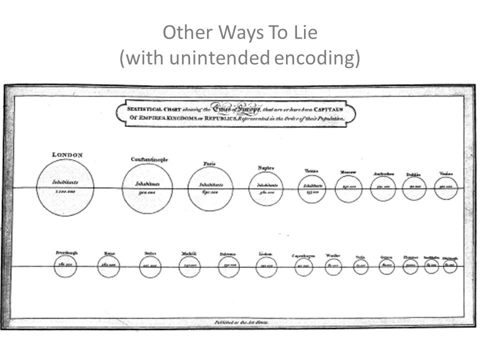 Other Ways To Lie (with unintended encoding)