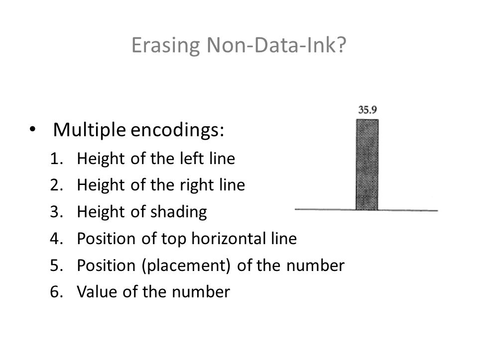 Erasing Non-Data-Ink? Multiple encodings: 1.Height of the left line 2.Height of the right line 3.Height of shading 4.Position of top horizontal line 5