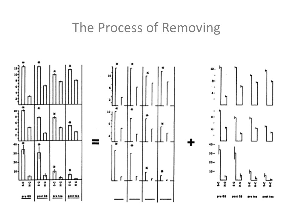 The Process of Removing