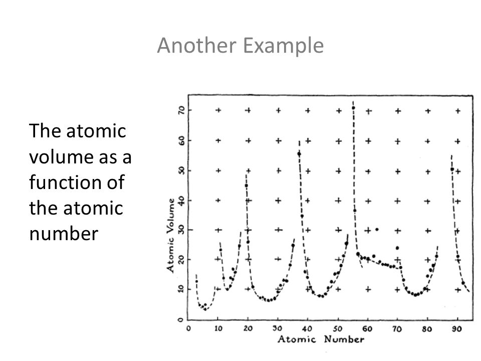Another Example The atomic volume as a function of the atomic number