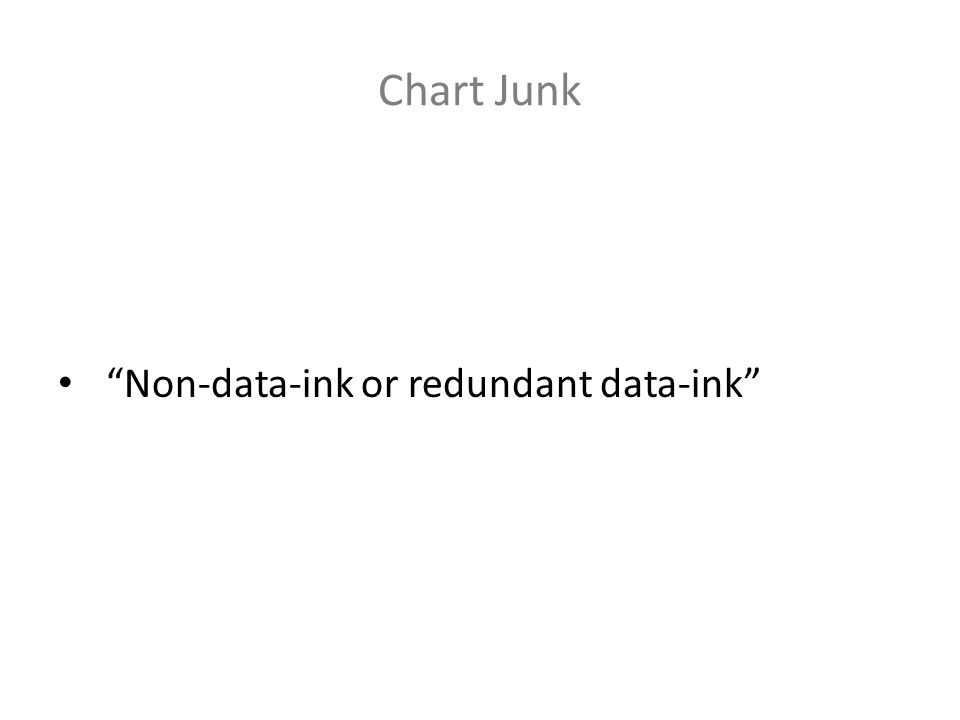 Chart Junk Non-data-ink or redundant data-ink