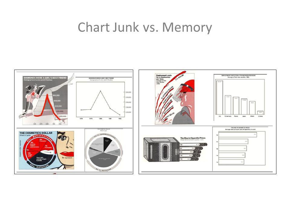 Chart Junk vs. Memory