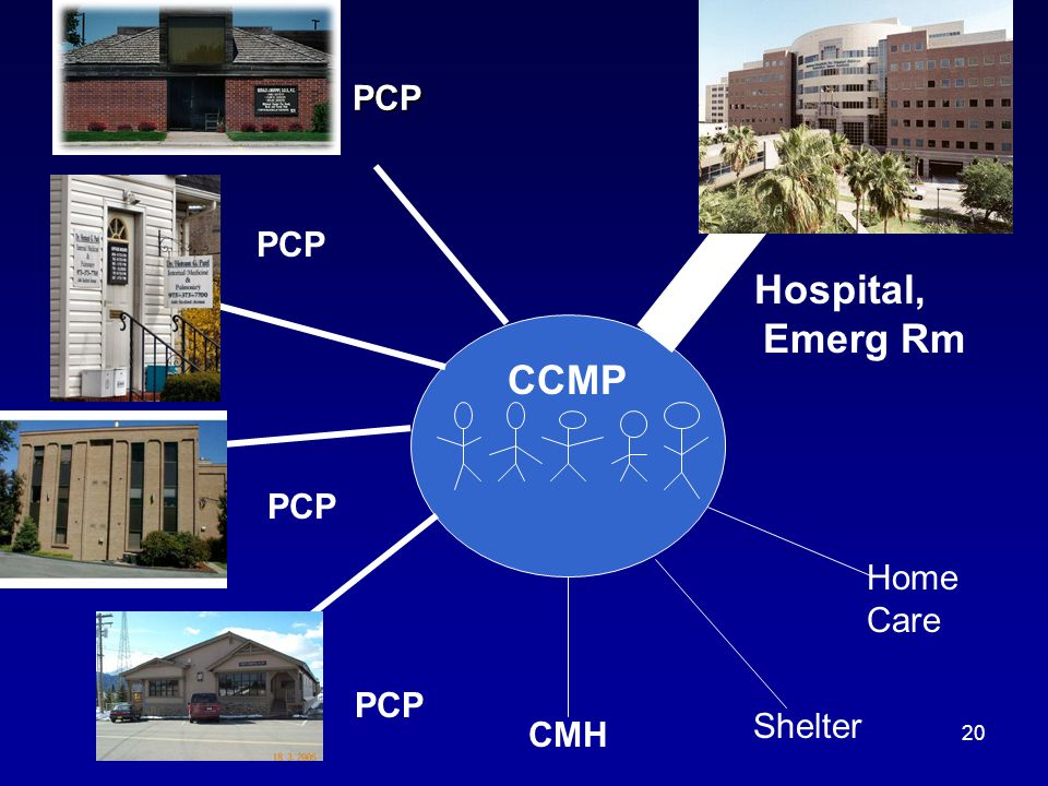 20 PCP PCP PCP Hospital, Emerg Rm PCP PCP CCMP CMH Shelter Home Care
