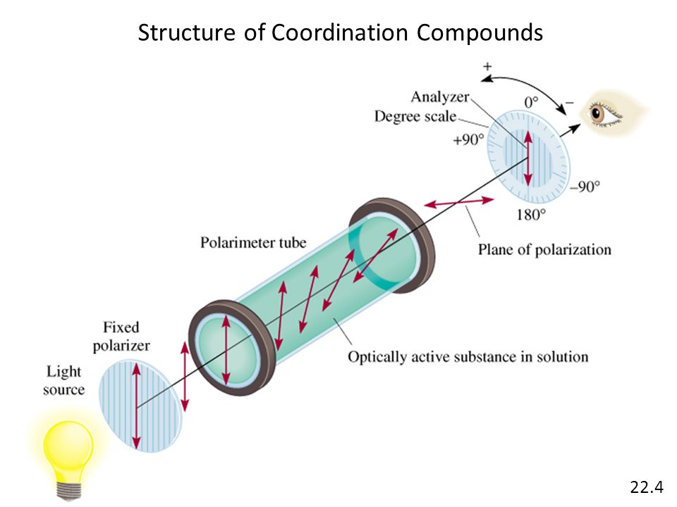 Structure of Coordination Compounds 22.4