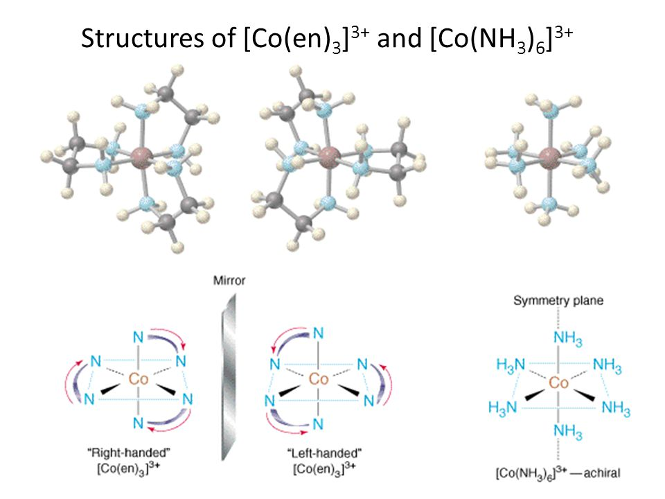 Structures of [Co(en) 3 ] 3+ and [Co(NH 3 ) 6 ] 3+
