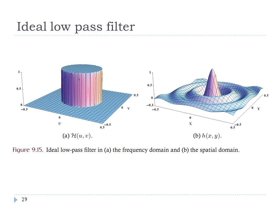 Ideal low pass filter 29