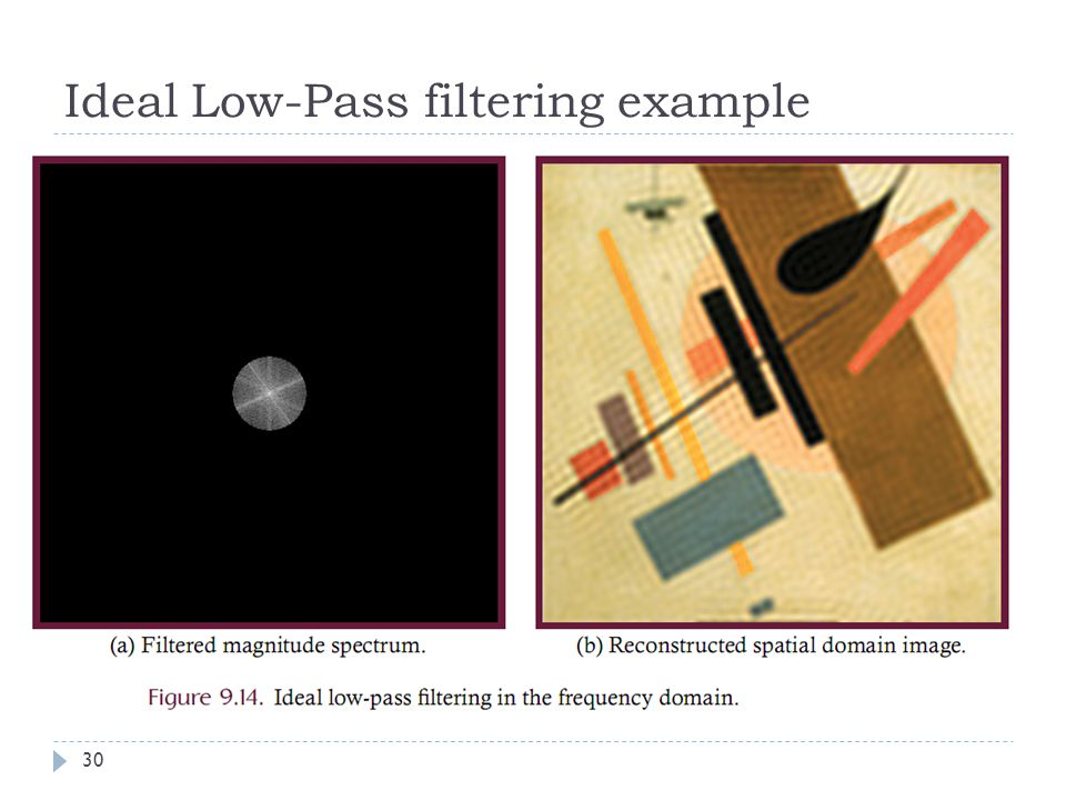 Ideal Low-Pass filtering example 30