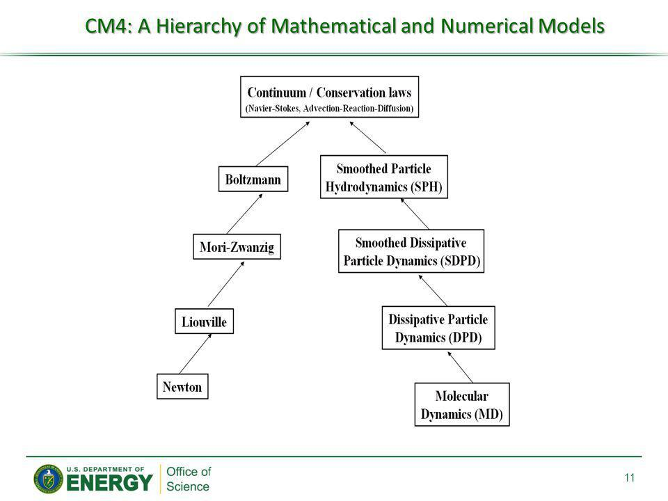 11 CM4: A Hierarchy of Mathematical and Numerical Models