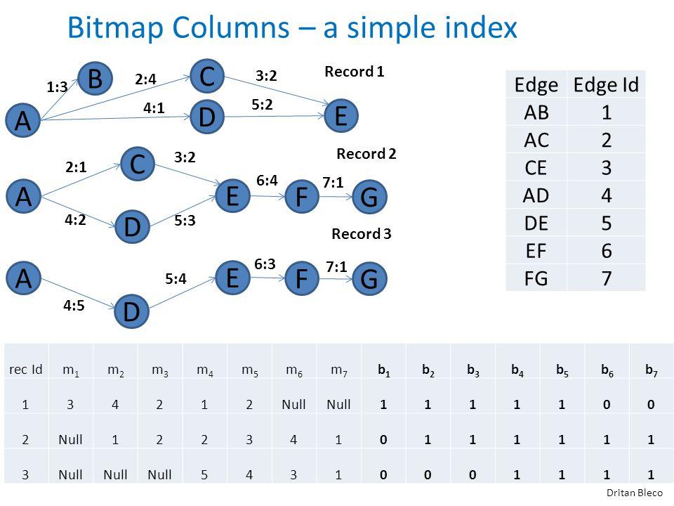 A Bitmap Columns – a simple index Dritan Bleco Record 1 B D C E A F D C E G A F D E G Record 2 Record 3 1:3 2:4 3:2 4:1 5:2 2:1 3:2 6:4 7:1 4:2 5:3 4:5 5:4 6:3 7:1 EdgeEdge Id AB1 AC2 CE3 AD4 DE5 EF6 FG7 rec Idm1m1 m2m2 m3m3 m4m4 m5m5 m6m6 m7m7 b1b1 b2b2 b3b3 b4b4 b5b5 b6b6 b7b7 134212Null 1111100 2 1223410111111 3 54310001111