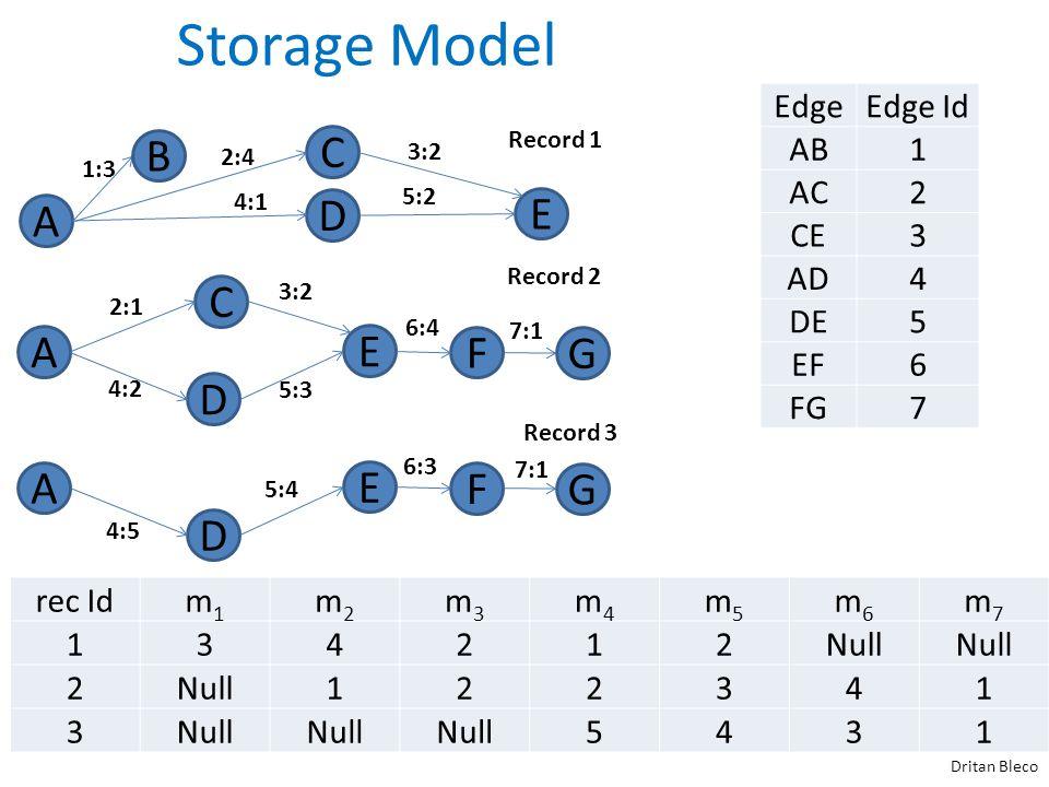 A Storage Model Dritan Bleco Record 1 B D C E A F D C E G A F D E G Record 2 Record 3 1:3 2:4 3:2 4:1 5:2 2:1 3:2 6:4 7:1 4:2 5:3 4:5 5:4 6:3 7:1 EdgeEdge Id AB1 AC2 CE3 AD4 DE5 EF6 FG7 rec Idm1m1 m2m2 m3m3 m4m4 m5m5 m6m6 m7m7 134212Null 2 122341 3 5431