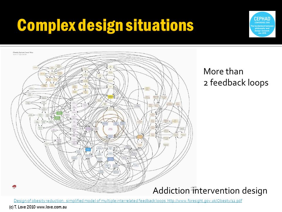 (c) T. Love 2010 www.love.com.au Design of obesity reduction: simplified model of multiple interrelated feedback loops http://www.foresight.gov.uk/Obe