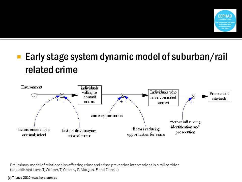 (c) T. Love 2010 www.love.com.au Early stage system dynamic model of suburban/rail related crime Preliminary model of relationships affecting crime an