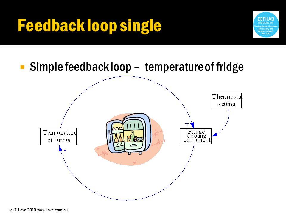 (c) T. Love 2010 www.love.com.au Simple feedback loop – temperature of fridge