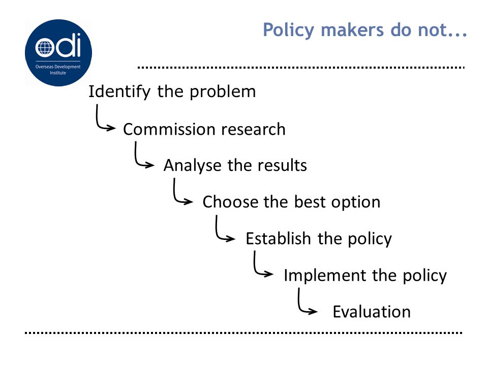 Identify the problem Commission research Analyse the results Choose the best option Establish the policy Evaluation Implement the policy Policy makers