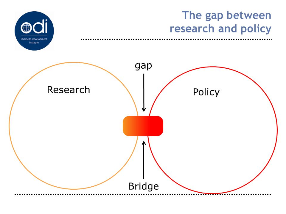 The gap between research and policy Research Policy gap Bridge