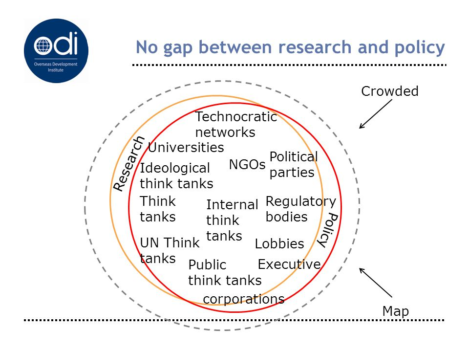 No gap between research and policy Research Policy Technocratic networks Ideological think tanks Internal think tanks UN Think tanks Public think tank