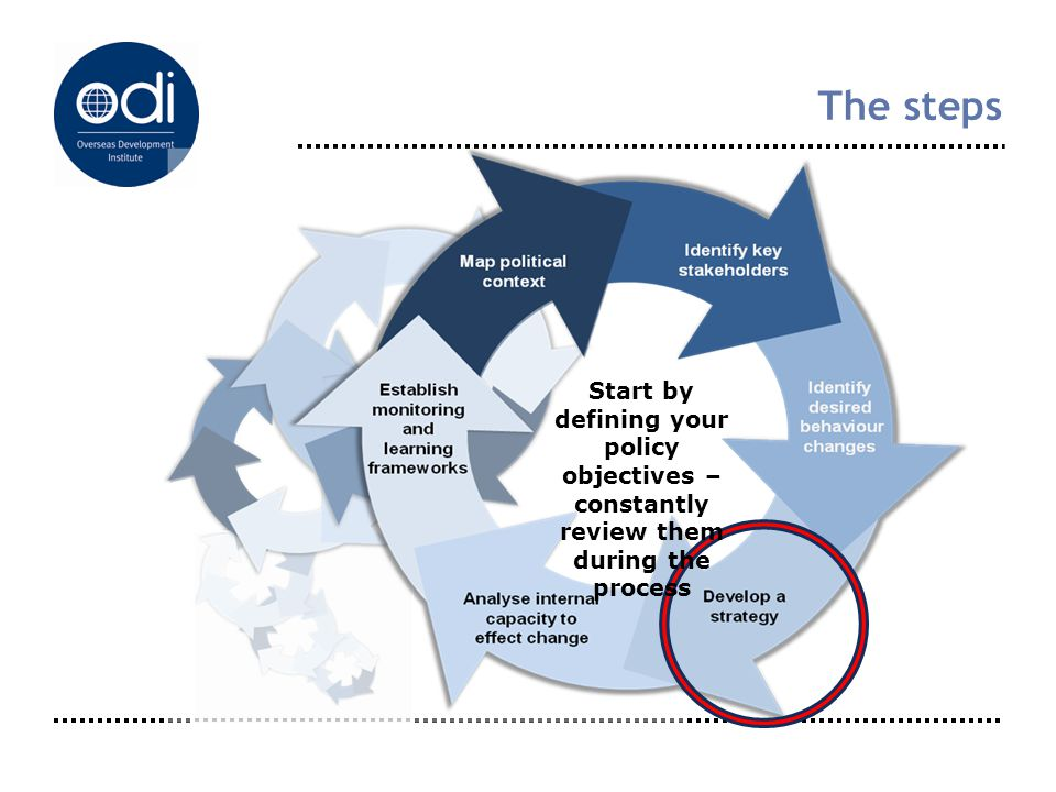 The steps Start by defining your policy objectives – constantly review them during the process