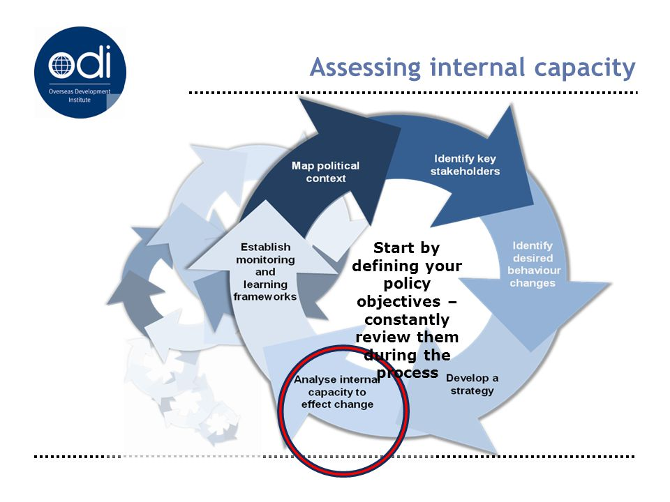 Assessing internal capacity Start by defining your policy objectives – constantly review them during the process