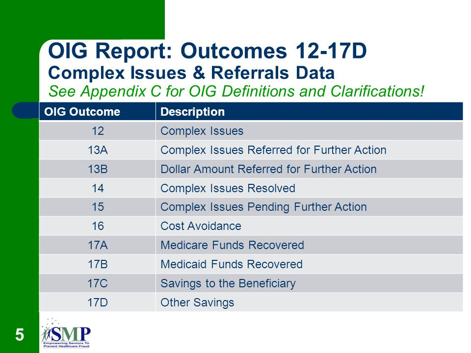 5 OIG Report: Outcomes 12-17D Complex Issues & Referrals Data See Appendix C for OIG Definitions and Clarifications.