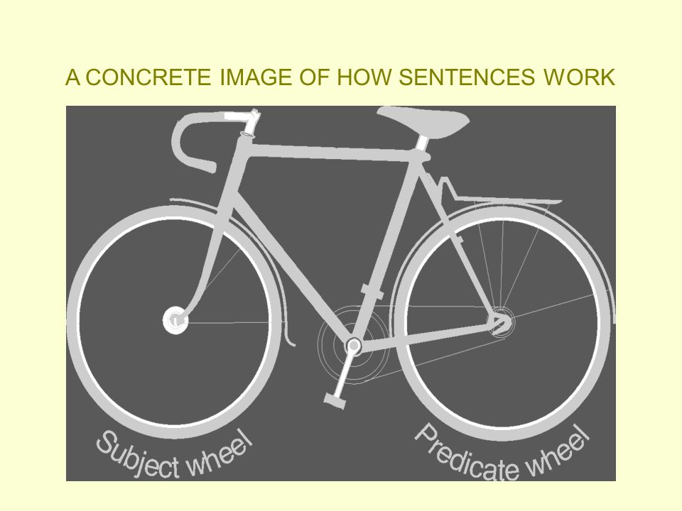 A CONCRETE IMAGE OF HOW SENTENCES WORK
