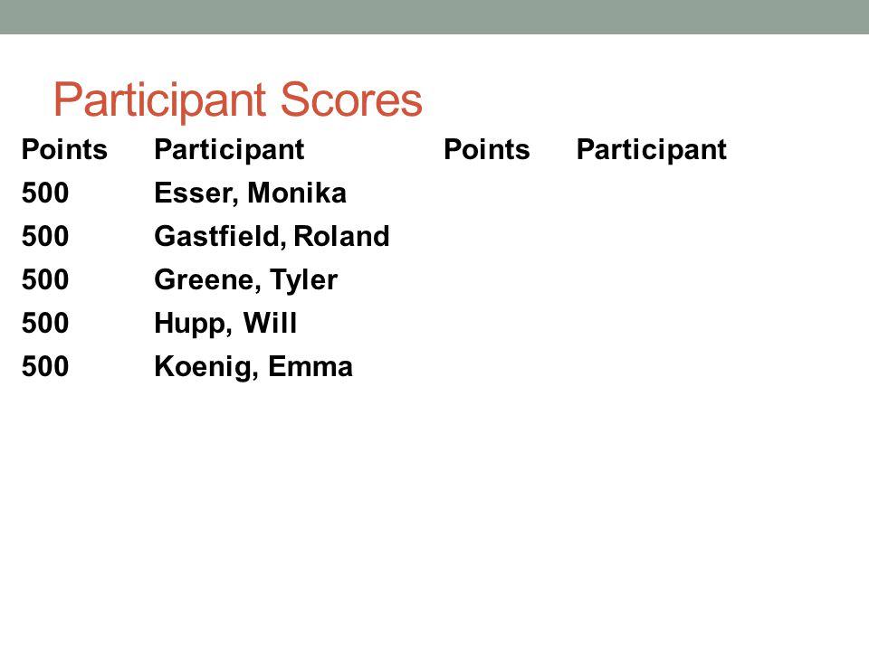 Participant Scores PointsParticipantPointsParticipant 500Esser, Monika 500Gastfield, Roland 500Greene, Tyler 500Hupp, Will 500Koenig, Emma