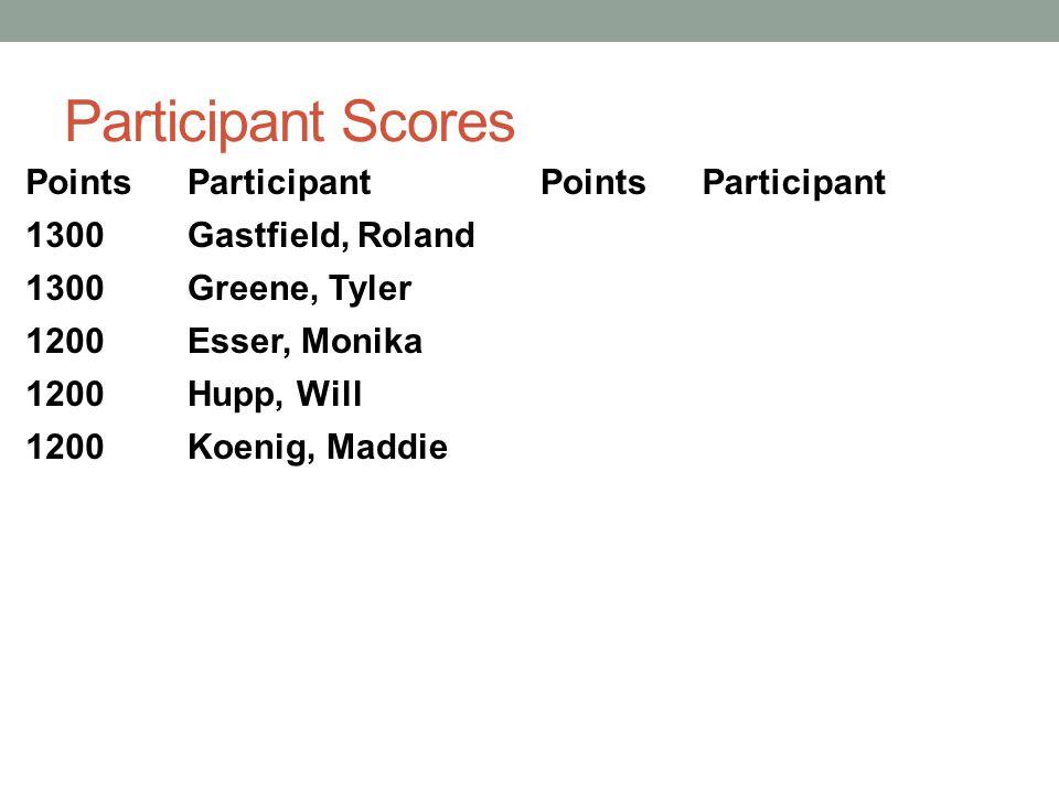 Participant Scores PointsParticipantPointsParticipant 1300Gastfield, Roland 1300Greene, Tyler 1200Esser, Monika 1200Hupp, Will 1200Koenig, Maddie