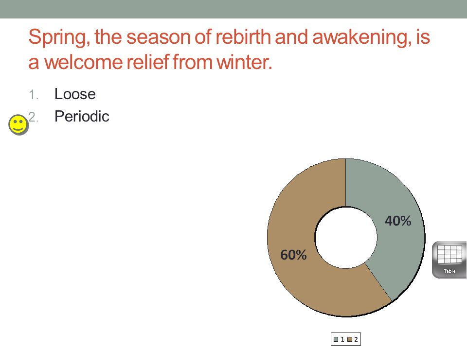 Spring, the season of rebirth and awakening, is a welcome relief from winter. 1. Loose 2. Periodic