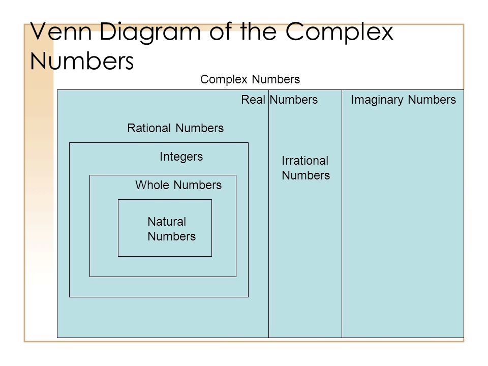 Venn Diagram of the Complex Numbers Irrational Numbers Rational Numbers Complex Numbers Imaginary NumbersReal Numbers Integers Whole Numbers Natural Numbers