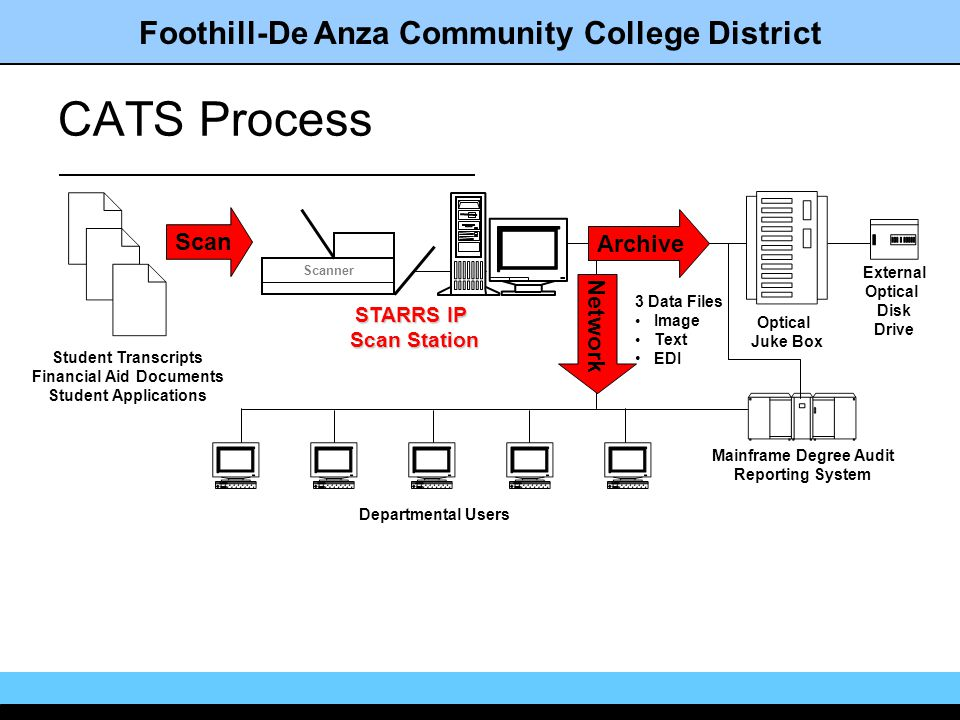 Foothill-De Anza Community College District Network Departmental Users CATS Process Archive External Optical Disk Drive Optical Juke Box Mainframe Degree Audit Reporting System Scan Student Transcripts Financial Aid Documents Student Applications STARRS IP Scan Station Scan Station Scanner 3 Data Files Image Text EDI