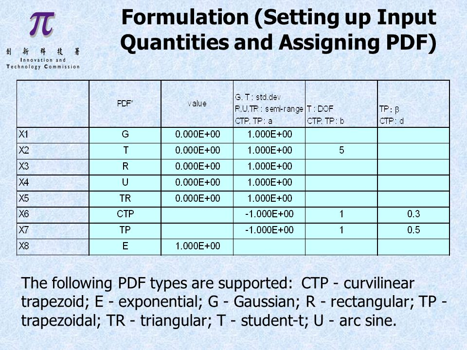 Formulation (Setting up Input Quantities and Assigning PDF) The following PDF types are supported: CTP - curvilinear trapezoid; E - exponential; G - Gaussian; R - rectangular; TP - trapezoidal; TR - triangular; T - student-t; U - arc sine.